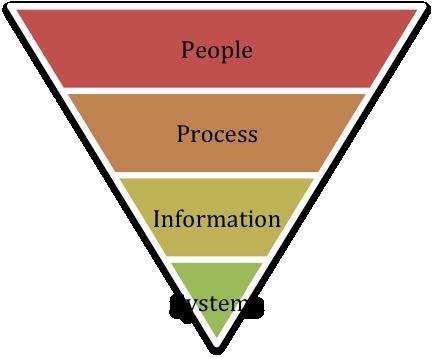 Contexts of Modern Enterprise