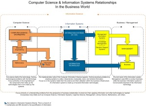 IS-Relationships-Chart