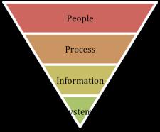 context_inverse_pyramid
